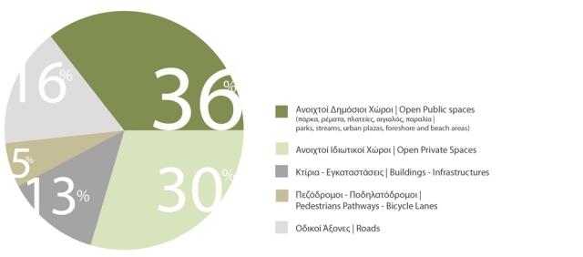 Ποσοστά διαχείρισης γης στο πολεοδομικό μοντέλο | Land coverage in Urban Model