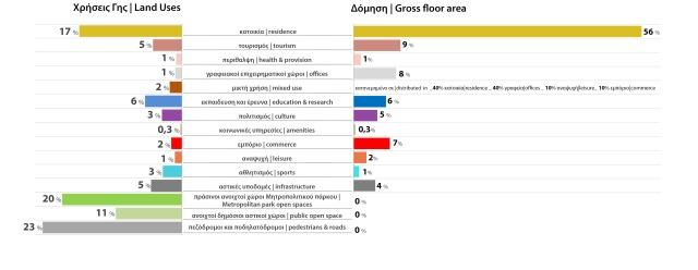 Διάγραμμα 2. Ποσοστά Χρήσεων Γης και Δόμησης | Diagram 2. Land use plan & Gross floor plan