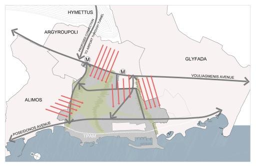 Ενσωμάτωση του νέου αστικού ιστού και οδικού δικτύου με τον ιστό των γειτονικών περιοχών.Integration of the new circulation and urban network with the urban grid orientation of the neighboring municipalities.